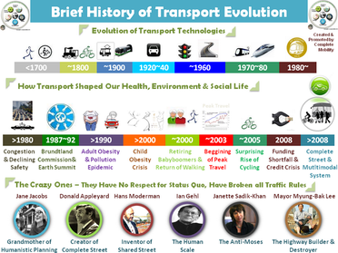 Transport through the Ages - Mr.Roberts's Class